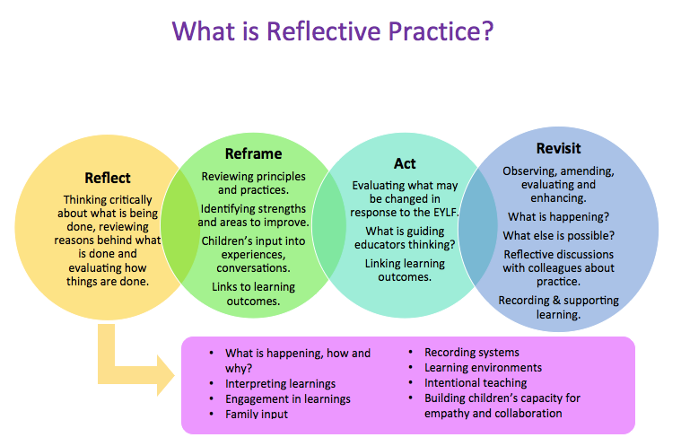 c4c03ef667a8-What_is_Reflective_practice